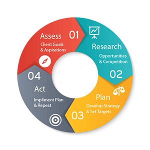 The SEO Cycle - From an SEO Consultant in Bournemouth